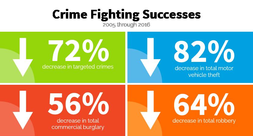 Crime Statistics 2005-2016
