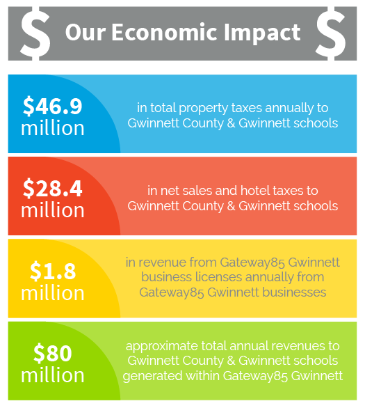Our Economic Impact Property Taxes: $46.9 million in total property taxes annually to Gwinnett County and Gwinnett Schools Sales & Hotel Taxes: $28.4 million in net sales and hotel taxes to Gwinnett County & Gwinnett Schools Business Licenses: 1.8 million in revenue from Gateway85 Gwinnett business licenses annually from Gateway85 Gwinnett businesses Total: Roughly $80 million in total annual revenues to Gwinnett County & Gwinnett Schools generated within Gateway85 Gwinnett
